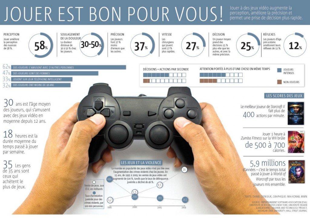 graphique jeux vidéo