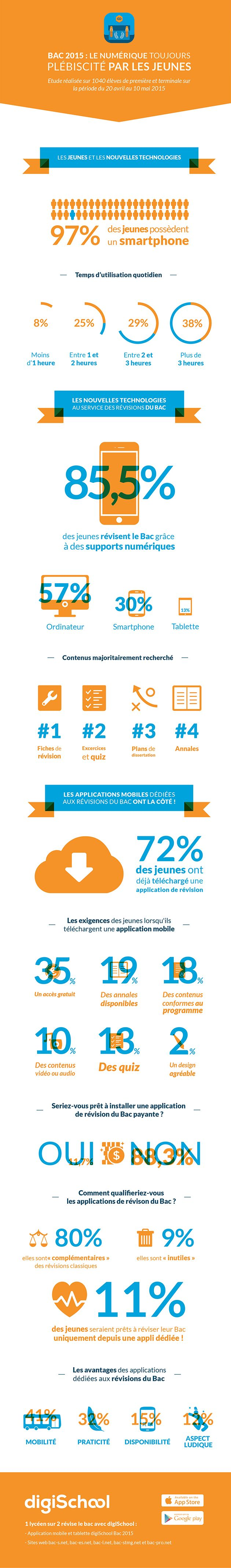 infographie bac numerique - étude Digischool