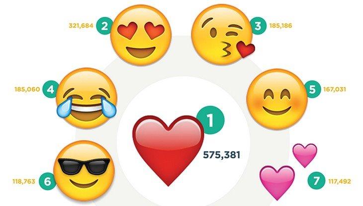 Voici les 100 emojis les plus utilisés sur Instagram
