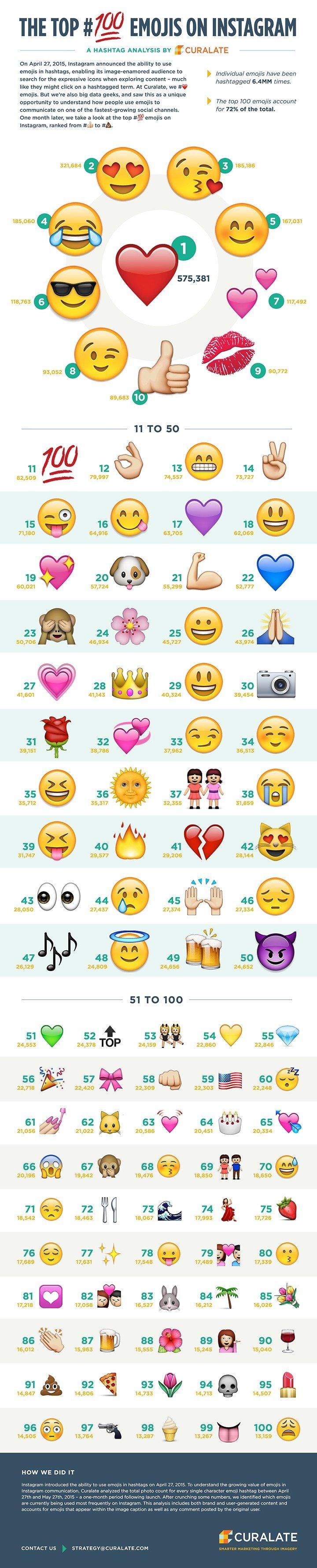 Top 100 Emoji