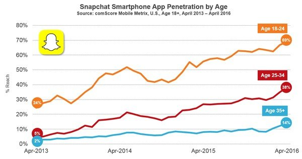 Snapchat - évolution par classe d'âge
