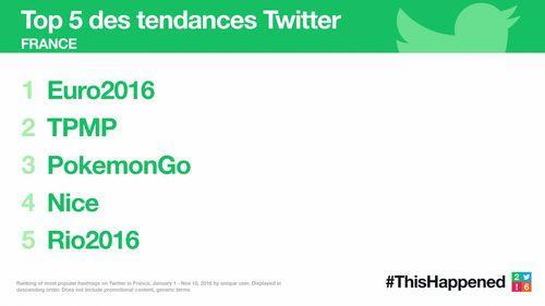 Twitter 2016 les tendances France
