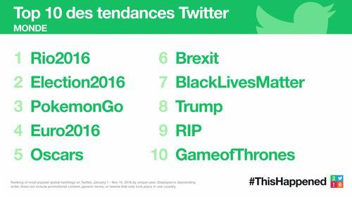 Twitter 2016 les tendances Monde