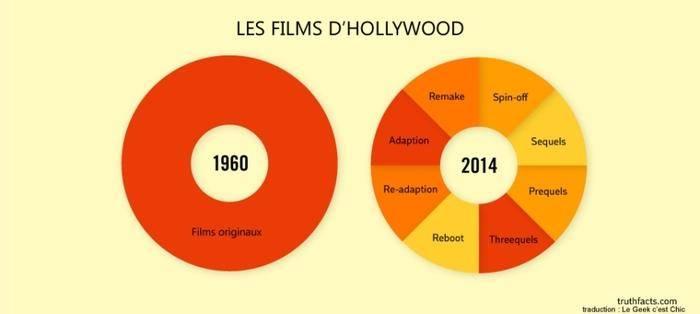 hollywood comparaison
