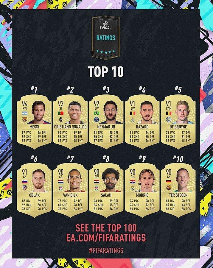 Top 10 FIFA 20