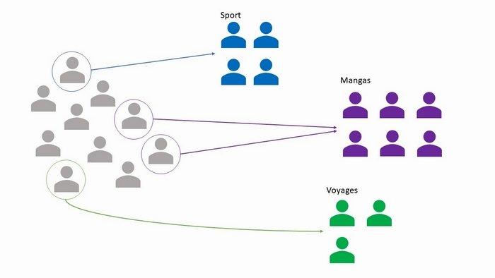 clustering des utilisateurs